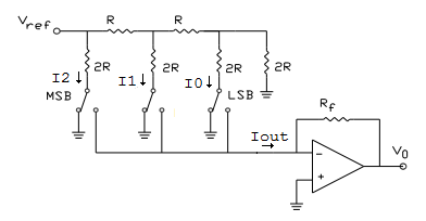 digital to analog converters analog and digital electronics course Voltage Diagram r 2r binary ladder digital to analog converter