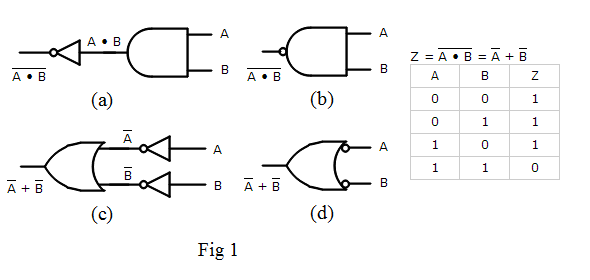 application of logic gates
